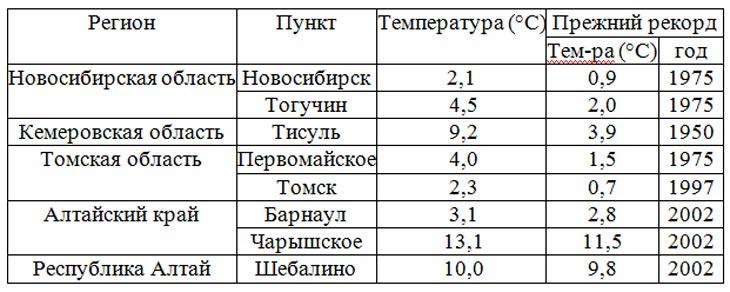 Таблица с сайта Гидрометцентра России
