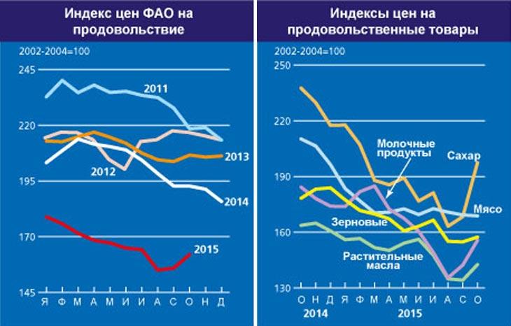 Графики с сайта ФАО